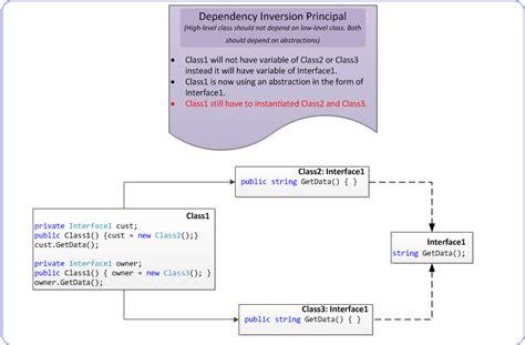 design pattern dependency injection ritesh kesharwani understand dependency injection with c