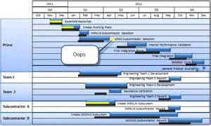 building gantt charts in powerpoint think again