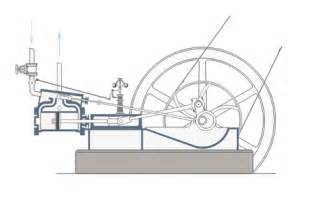 simple stirling engine diagram get free image about wiring diagram