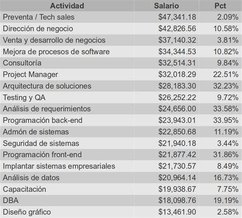 tabla de salarios por profesiones moztrodev salarios ti en m 233 xico durante 2012