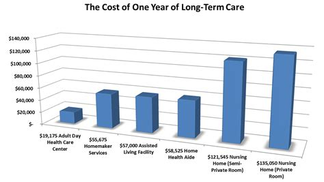 Average Cost Of Nursing Home by Term Care Education Home Care Solutions Hawaii