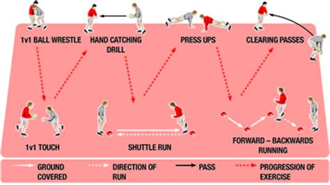 indoor rugby training session using circuits rugby coach