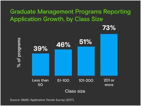 Decline In Mba Applications by Mba Programmes In Us See Decline In International