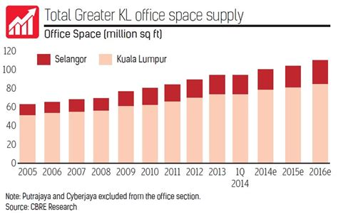 greater kuala lumpur property outlook bright