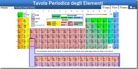 la tavola periodica di mendeleev la tavola periodica degli elementi di mendeleev in