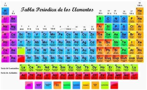 tabla de concordancias con la antigua ley mehes 191 cu 225 l es el origen de la tabla peri 243 dica