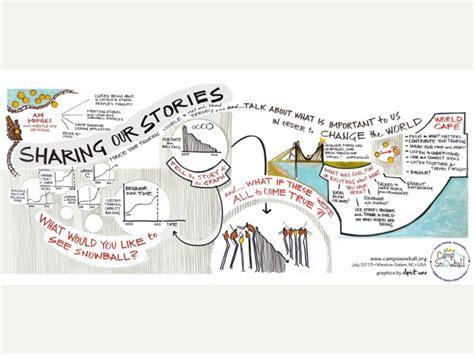 generative scribing a social of the 21st century books slide14 kelvy bird