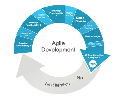 agile workflow agile methodology with collaboard ibv solutions