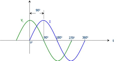 characteristics of inductors in dc circuits andrew s electrical engineering eeweb community
