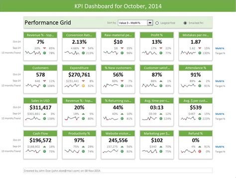 kpi dashboard templates excel dashboard templates now chandoo org