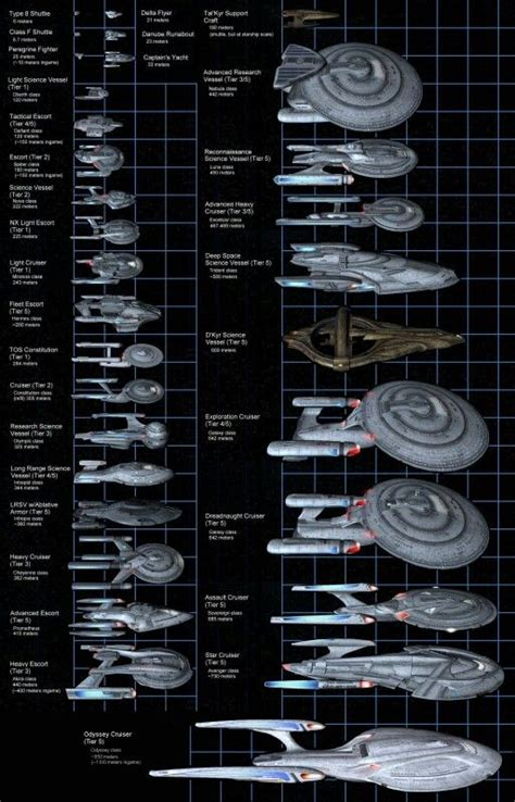 Mba Class Size Comparison by Ships Charts And Trek On
