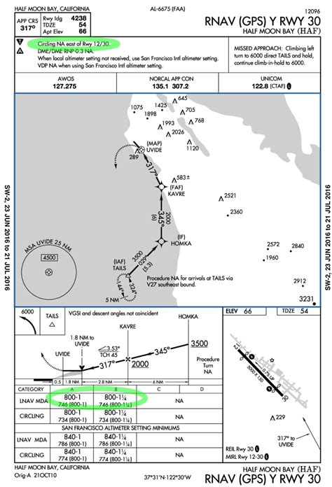 pattern rule for the area instrument flight rules why is the vfr traffic pattern