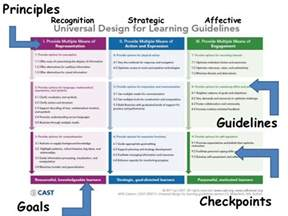 Udl Lesson Plan Template by Udl Lesson Plan Template Udl Assistive Technology