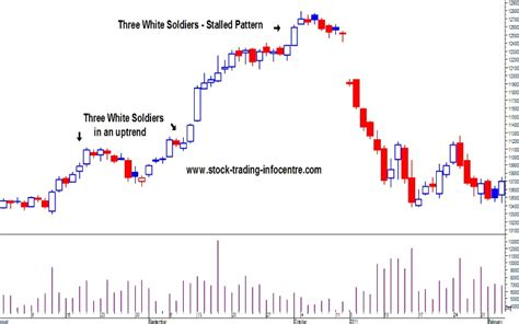 candlestick pattern three white soldiers three white soldiers