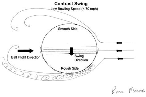 how to swing tennis ball in cricket the aftermatter the physics of cricket what is swing