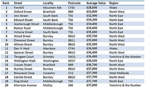 where in the uk has the cheapest properties? | this is money