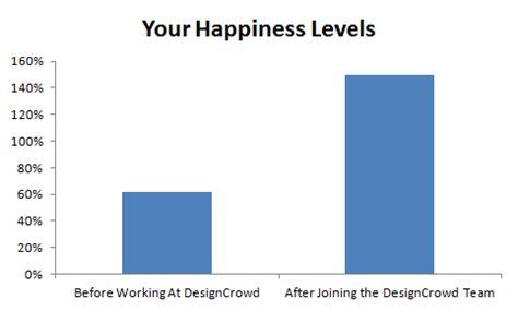 designcrowd payoneer we re hiring 22 reasons to work at designcrowd