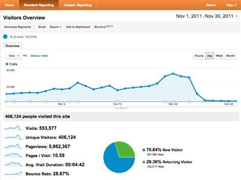 adsense rates how i made 13 490 50 with adsense last november moz