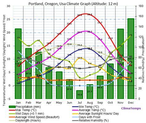 portland oregon climate portland oregon temperatures