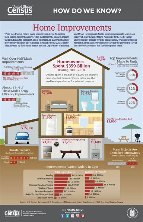 house improvement loans best 25 home improvement loans ideas on pinterest home