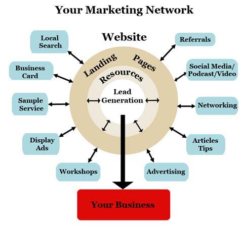Pengantar Matrix components of an effective e business beyan s e commerce