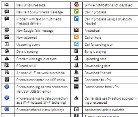 android symbole telefonów co one oznaczają