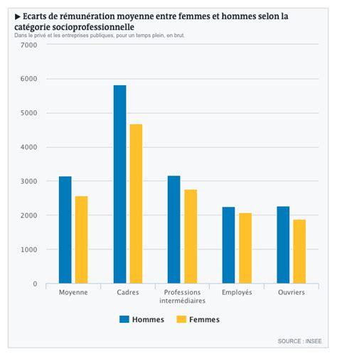 grille des salaires des fonctionnaires grille des salaires des fonctionnaires hommes et femmes