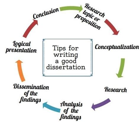 tips for writing dissertation tips for writing a dissertation