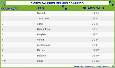 lista de salario minimo del primer semestre del 2014 lista salarios minimos profesionales 2016