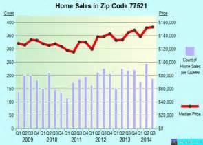 baytown zip code map 77521 zip code baytown profile homes