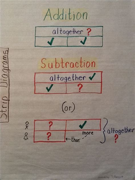 diagram for addition 1000 images about diagrams on level 3 models and multiplication and division