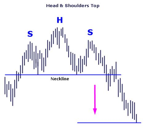 bar chart top 100 stocks technical trading reversal patterns over 100 free patterns