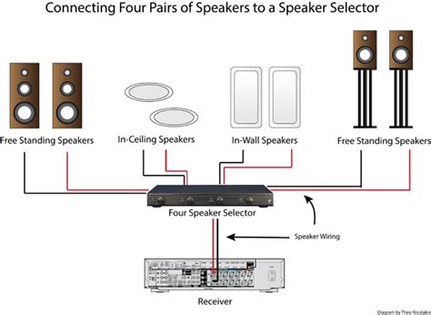 How To Connect Ceiling Speakers To Tv by How To Use A Speaker Selector For Multi Room Audio
