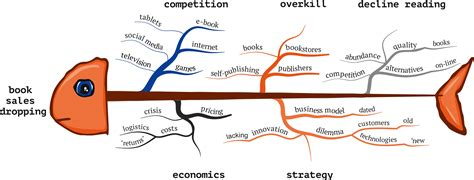 ishikawa fish bone mind map mastermindmaps