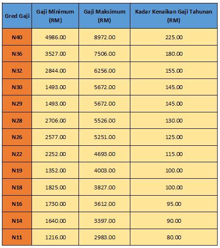 pekeliling gaji baru kakitangan awam 2016 jadual baru pergerakan gaji tahunan selepas penambahbaikan