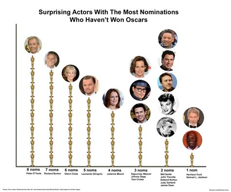 which actor has the most oscars ever actors with the most oscar nominations who have never won