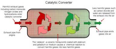 How Car Exhaust System Works Pdf What Is A Catalytic Converter And How They Work Driving