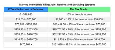 Irs Tax Table by Irs Announces 2017 Tax Rates Standard Deductions