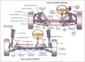 Car Struts Explained How It Works Automobile Suspension Front Suspension
