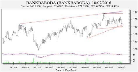 bank of baroda price bank baroda infy ibr trendline analysis bramesh s