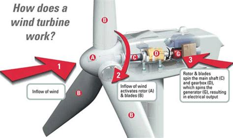wind turbine energy from moving air