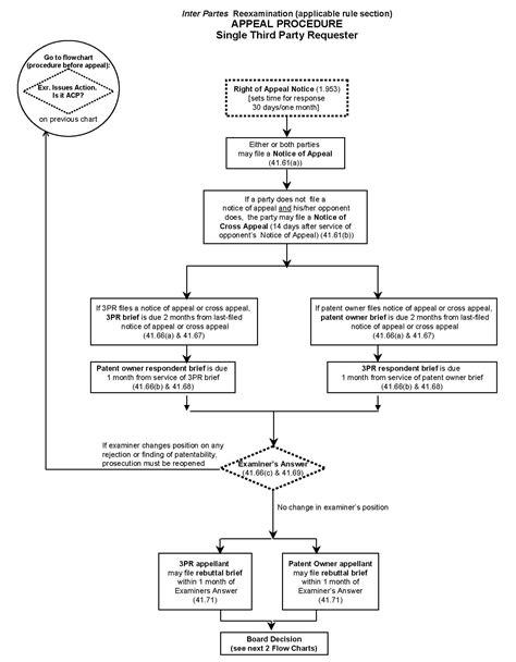 patent flowchart exle 2601 introduction