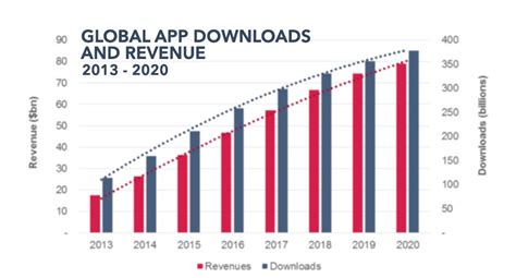 2016 Download Mobile App | global mobile app revenue to grow 2 2x by 2020 report