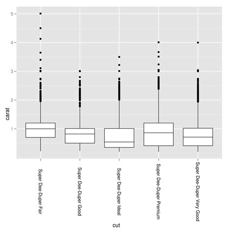 Ggplot2 Theme Rotate Axis Labels | r rotating and spacing axis labels in ggplot2 stack