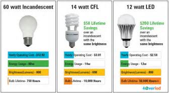 led light bulbs compared to incandescent led watt conversion light replacement guide idavidmcallen