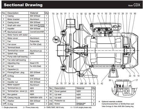 Mechanical Seal Pompa Grundfos Cr24 Bube Seal Shaft Grundfos sukma tirta persada distributor pompa air ebara