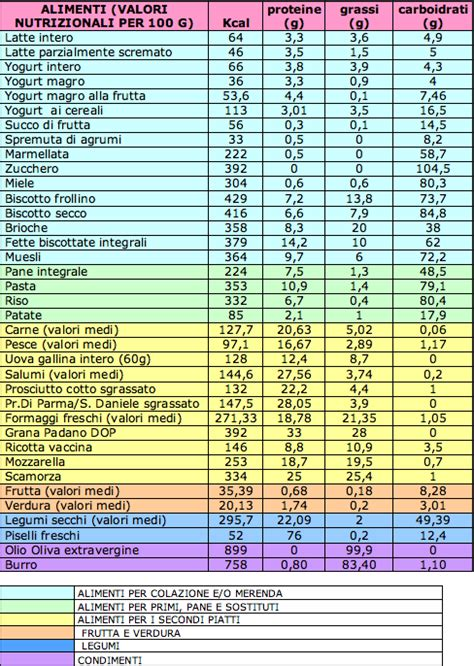 calcolo calorie alimenti giornaliere tabella su alimentazione e salute educazione
