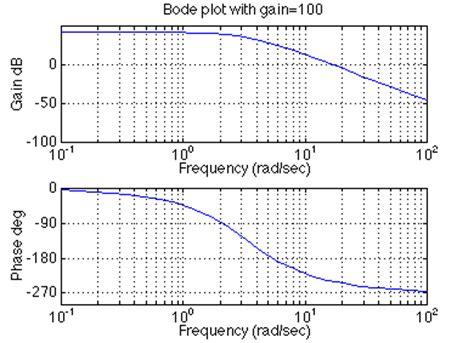 diagramme de bode filtre passe bas matlab ctm frequency response tutorial