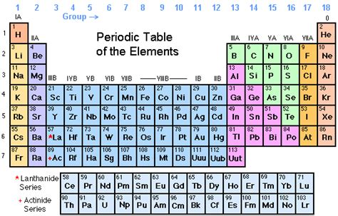 Periodic Table Names And Symbols by Chemical Glossary Definitions Of Terminology Used In