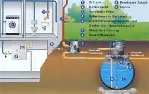 zisterne garten regenwasseranlage regenwassernutzung f 252 r garten und haus